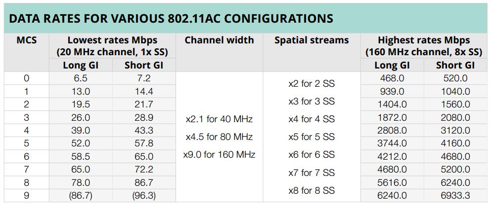 802 11ac Technology Gigabit Wireless Gigabit Wireless